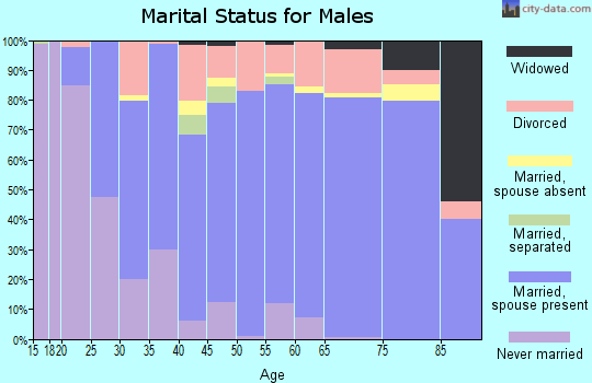 Zip code 74006 marital status for males