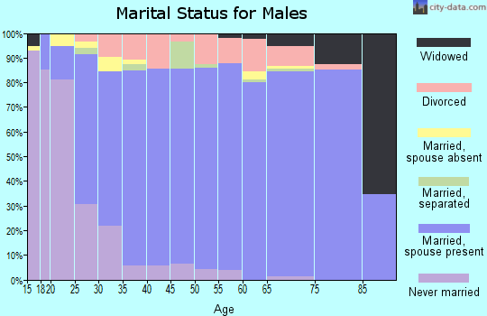 Zip code 74008 marital status for males