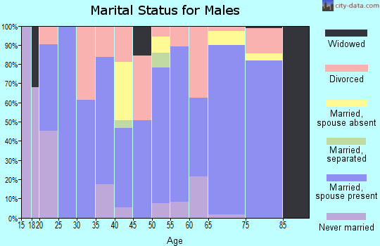 Zip code 74029 marital status for males