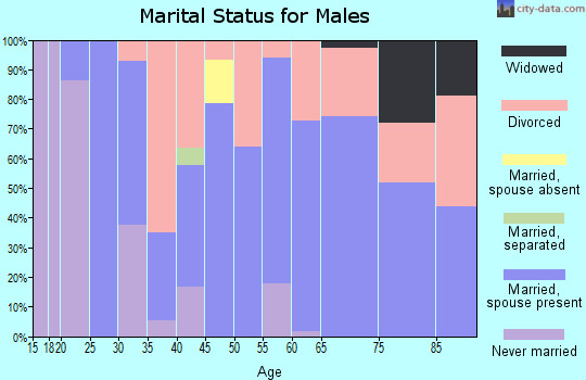 Zip code 74038 marital status for males