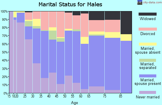 Zip code 74107 marital status for males