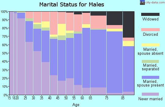 Zip code 74136 marital status for males