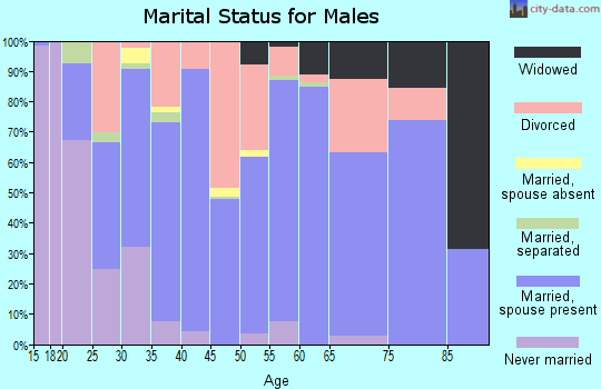 Zip code 74421 marital status for males