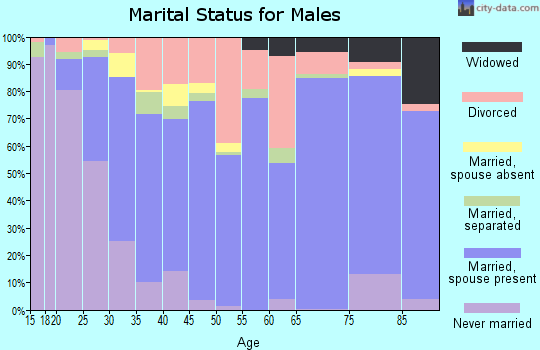 Zip code 75142 marital status for males