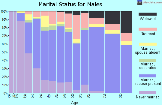 Zip code 75149 marital status for males