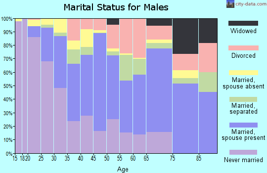 Zip code 75212 marital status for males