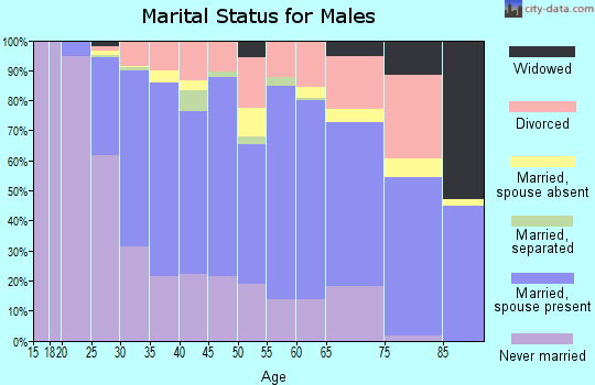Zip code 75214 marital status for males