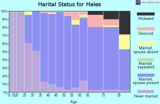 Zip code 75225 marital status for males