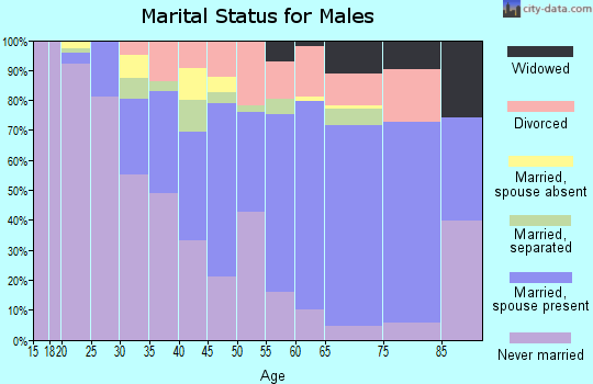 Zip code 75232 marital status for males