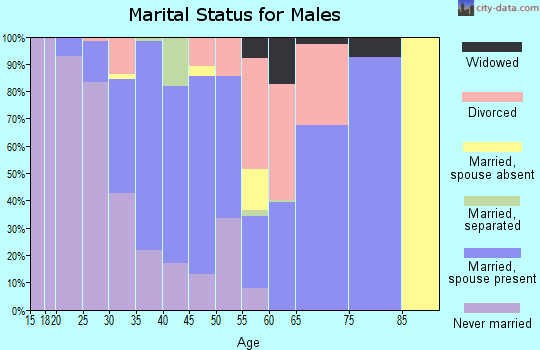 Zip code 75236 marital status for males