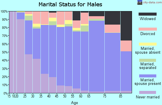 Zip code 75455 marital status for males