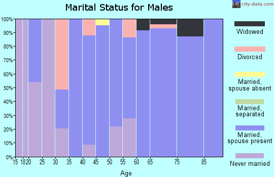Zip code 75473 marital status for males