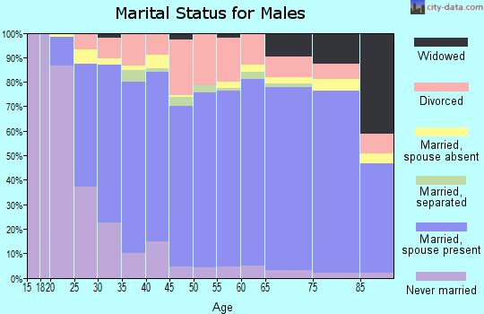 Zip code 75482 marital status for males