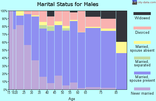 Zip code 75605 marital status for males