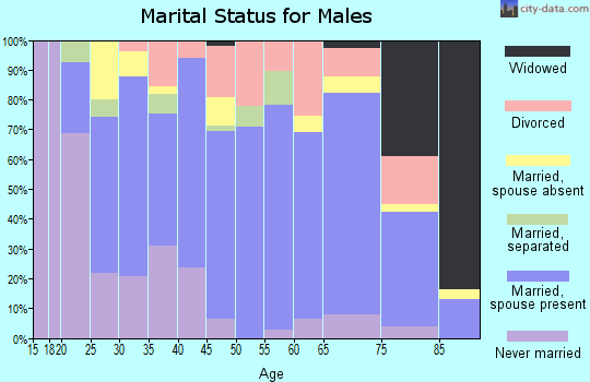 Zip code 75644 marital status for males