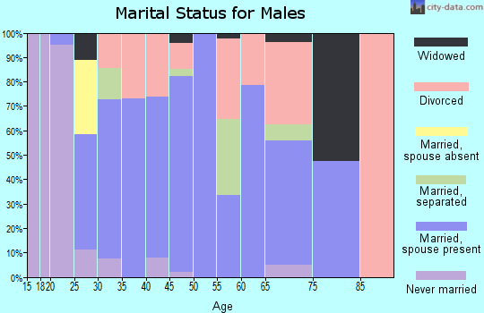 Zip code 75691 marital status for males