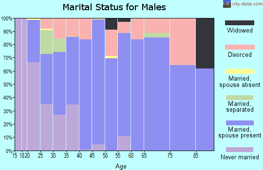 Zip code 75693 marital status for males