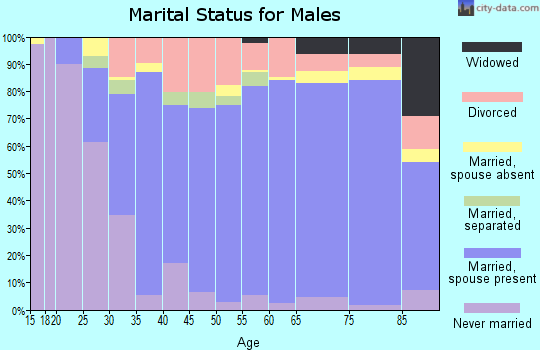 Zip code 75703 marital status for males