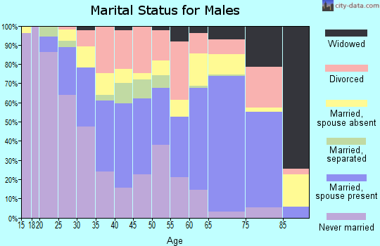 Zip code 75785 marital status for males