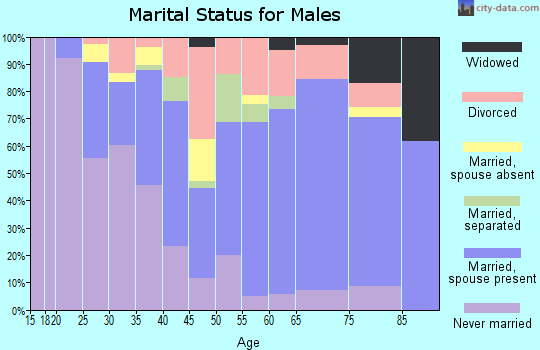 Zip code 76015 marital status for males