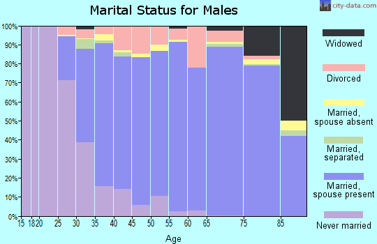 Zip code 76016 marital status for males
