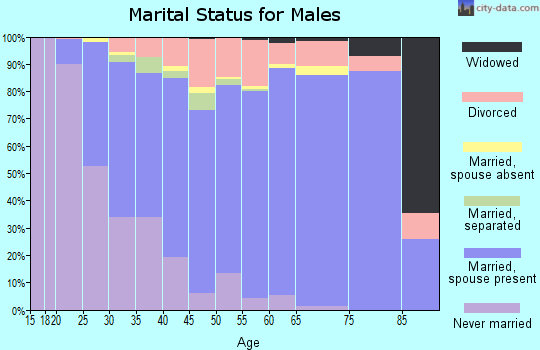 Zip code 76017 marital status for males
