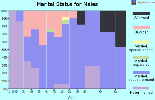 Zip code 76023 marital status for males