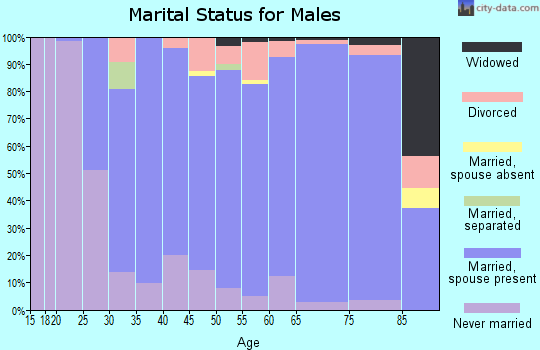 Zip code 76054 marital status for males