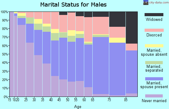 Zip code 76112 marital status for males