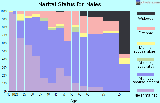 Zip code 76114 marital status for males