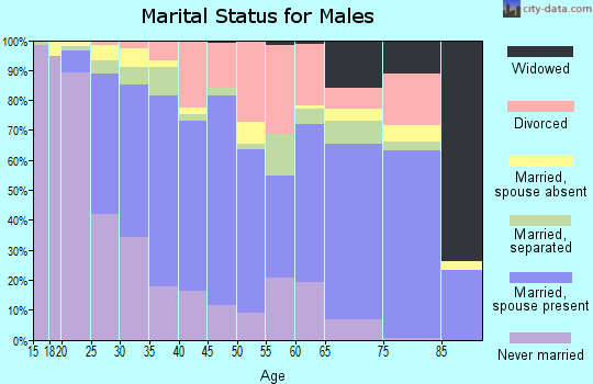 Zip code 76117 marital status for males