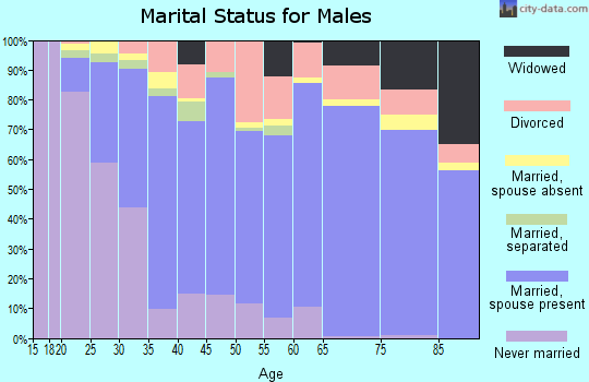 Zip code 76240 marital status for males