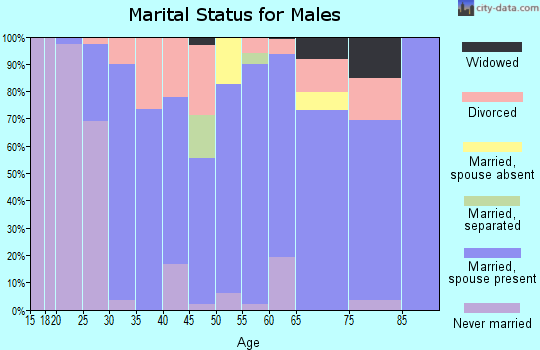Zip code 76252 marital status for males