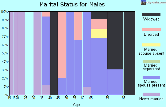 Zip code 76270 marital status for males