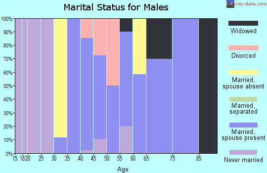 Zip code 76427 marital status for males