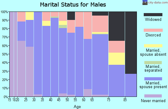 Zip code 76539 marital status for males