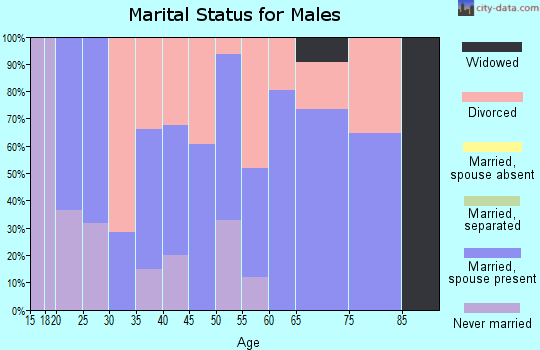 Zip code 76636 marital status for males