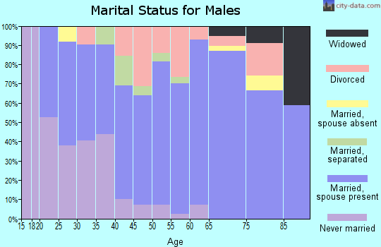 Zip code 76648 marital status for males