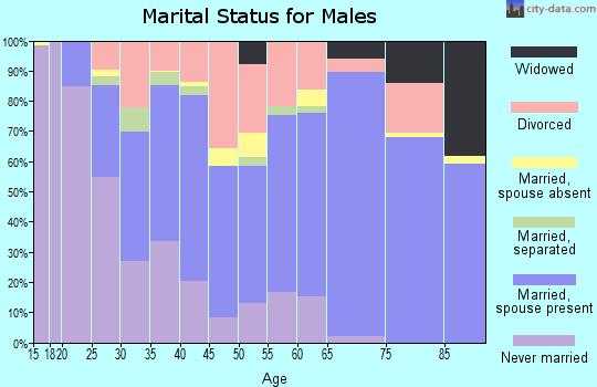 Zip code 76710 marital status for males