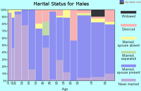 Zip code 76834 marital status for males
