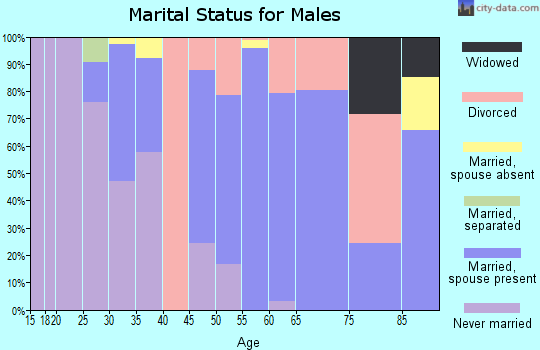 Zip code 76859 marital status for males