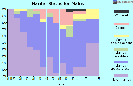 Zip code 77014 marital status for males