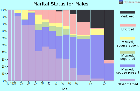 Zip code 77016 marital status for males
