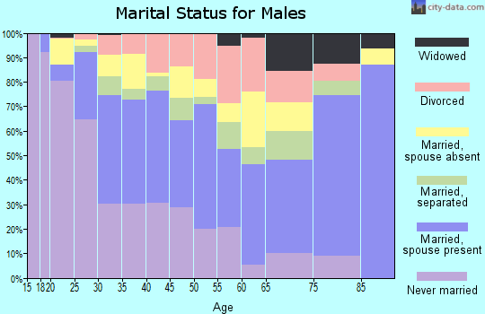 Zip code 77020 marital status for males