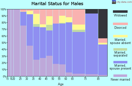 Zip code 77056 marital status for males
