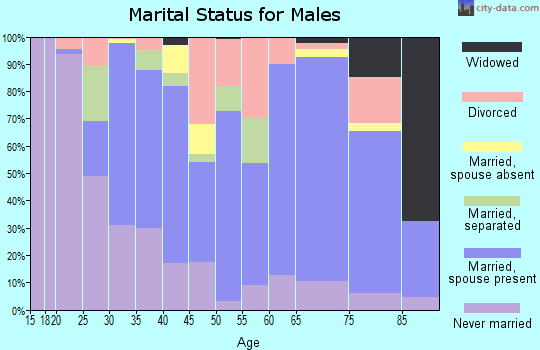 Zip code 78368 marital status for males
