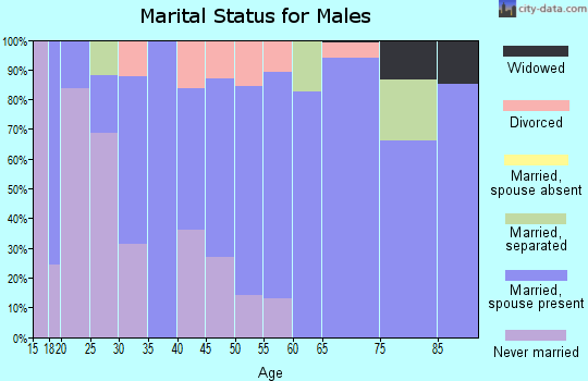 Zip code 79235 marital status for males