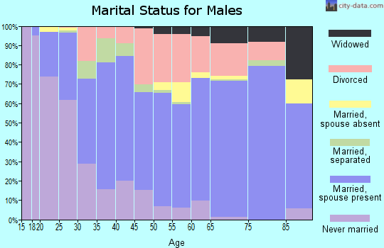 Zip code 79603 marital status for males