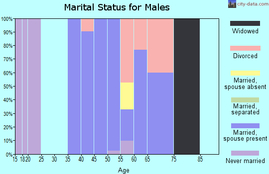 Zip code 82244 marital status for males