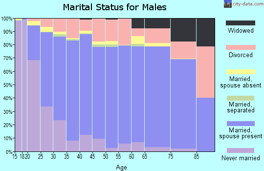 Zip code 84015 marital status for males